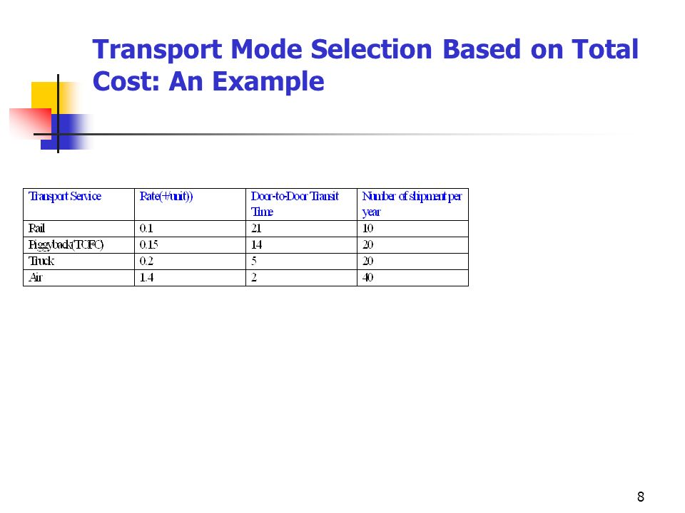 Transport Mode Selection Based on Total Cost: An Example