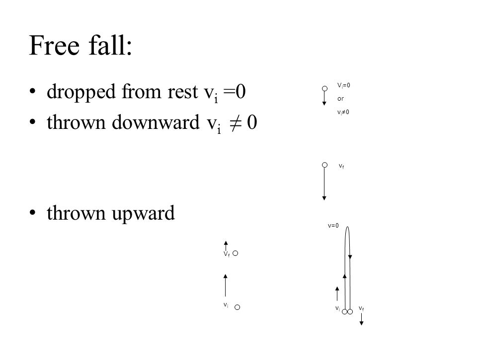 Free fall: dropped from rest vi =0 thrown downward vi ≠ 0