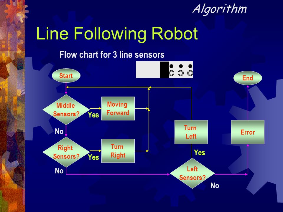 Line Following Robot Algorithm Flow chart for 3 line sensors Yes No