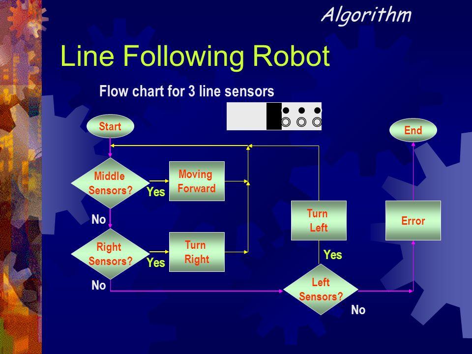 Line Following Robot Algorithm Flow chart for 3 line sensors Yes No