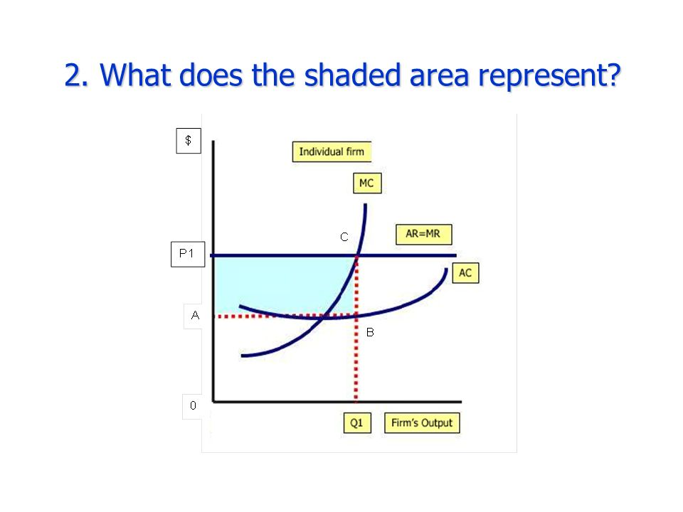 2. What does the shaded area represent