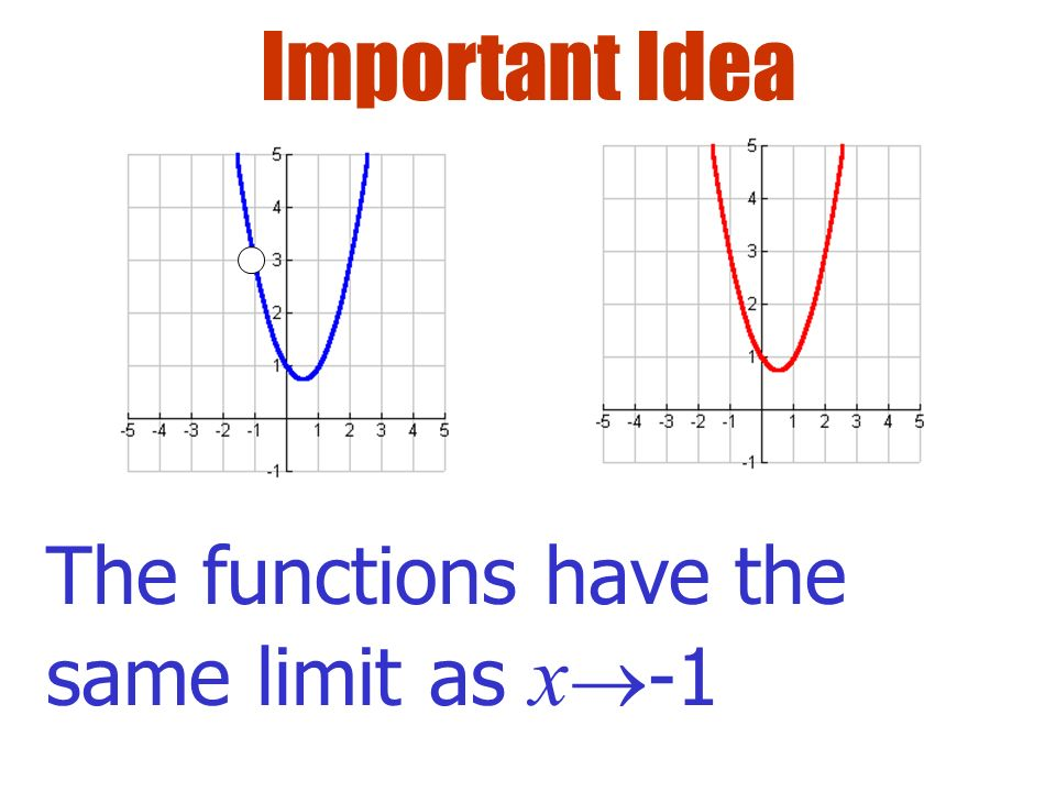 Important Idea The functions have the same limit as x-1