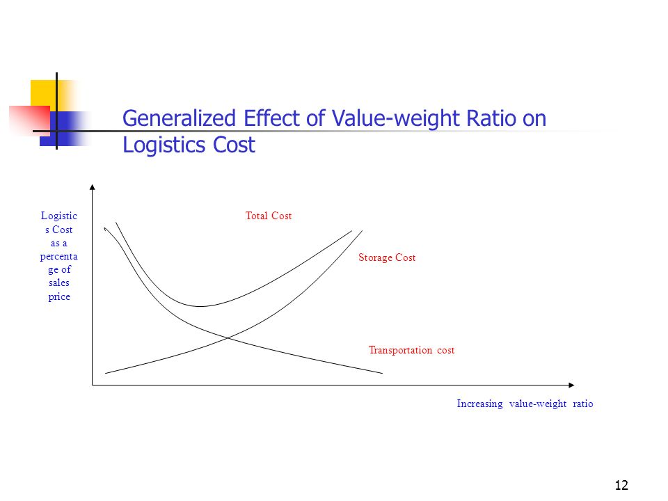 Logistics Cost as a percentage of sales price