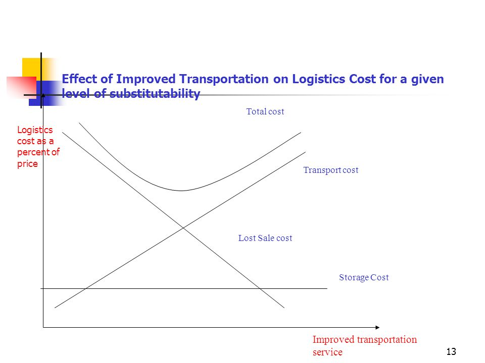 Effect of Improved Transportation on Logistics Cost for a given level of substitutability