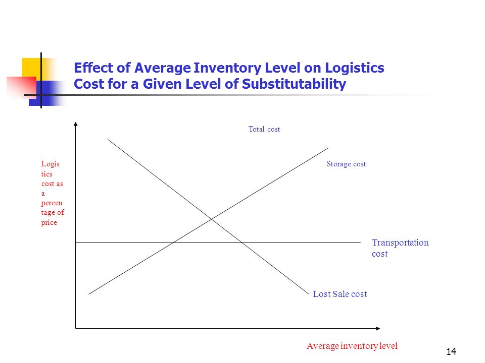 Effect of Average Inventory Level on Logistics Cost for a Given Level of Substitutability