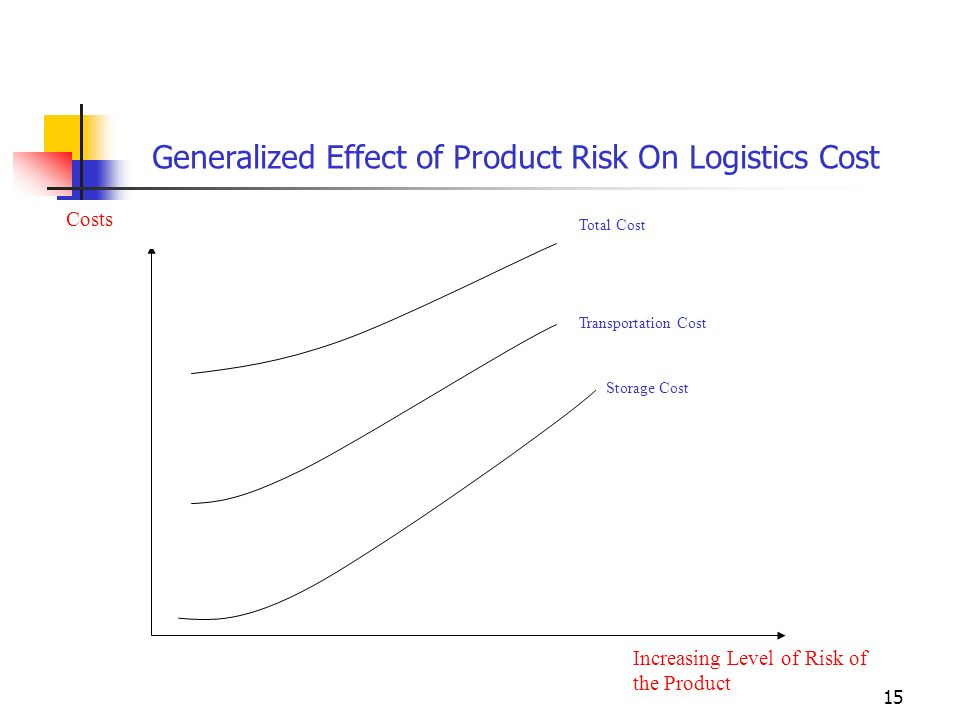 Generalized Effect of Product Risk On Logistics Cost