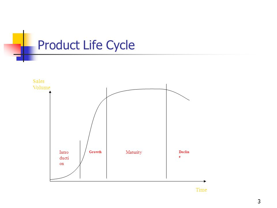 Product Life Cycle Sales Volume Time Introduction Maturity Growth