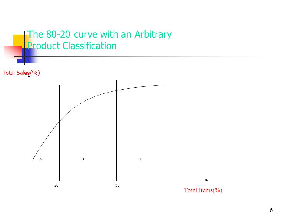 The 80-20 curve with an Arbitrary Product Classification