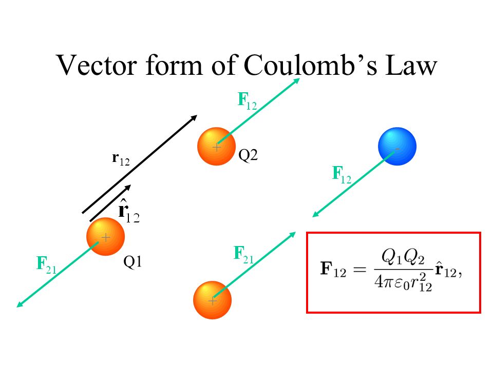 Vector form of Coulomb's Law