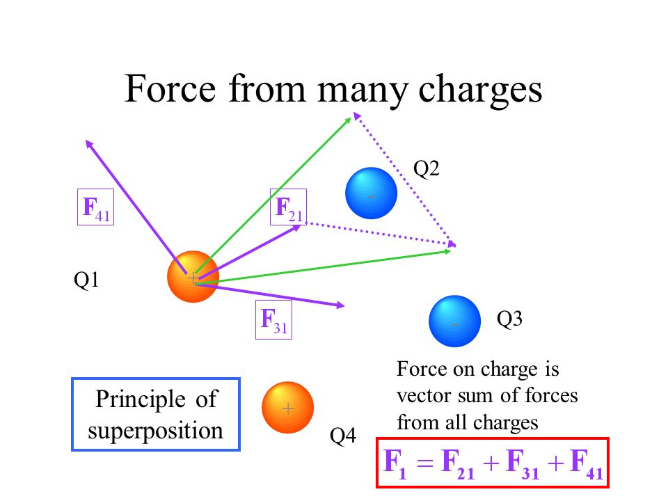 Force from many charges