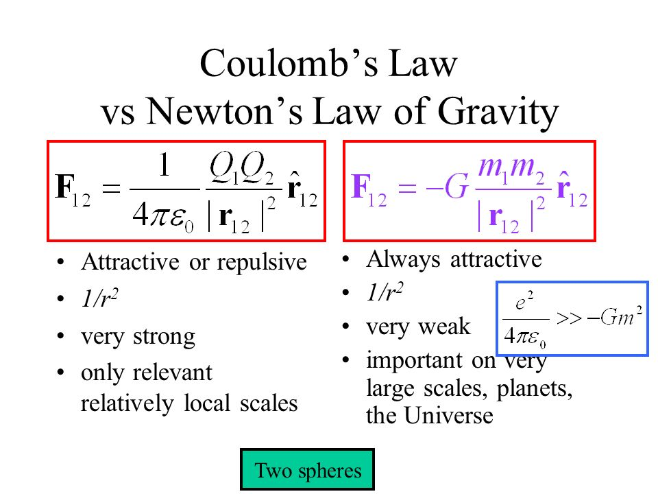Coulomb's Law vs Newton's Law of Gravity