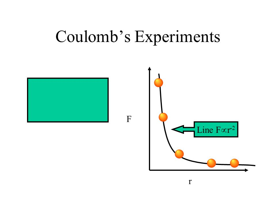 Coulomb's Experiments