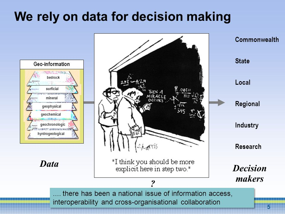 We rely on data for decision making