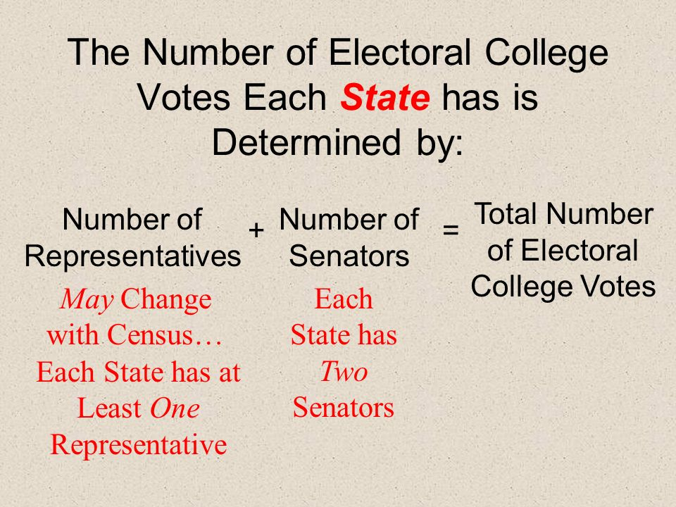 The Number of Electoral College Votes Each State has is Determined by: