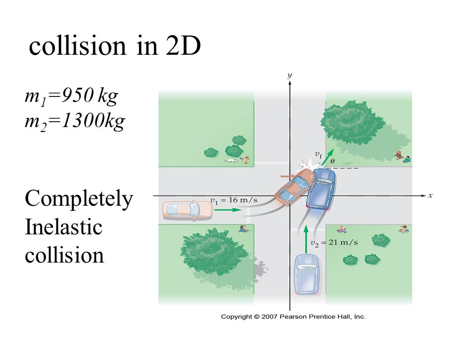 collision in 2D m1=950 kg m2=1300kg Completely Inelastic collision