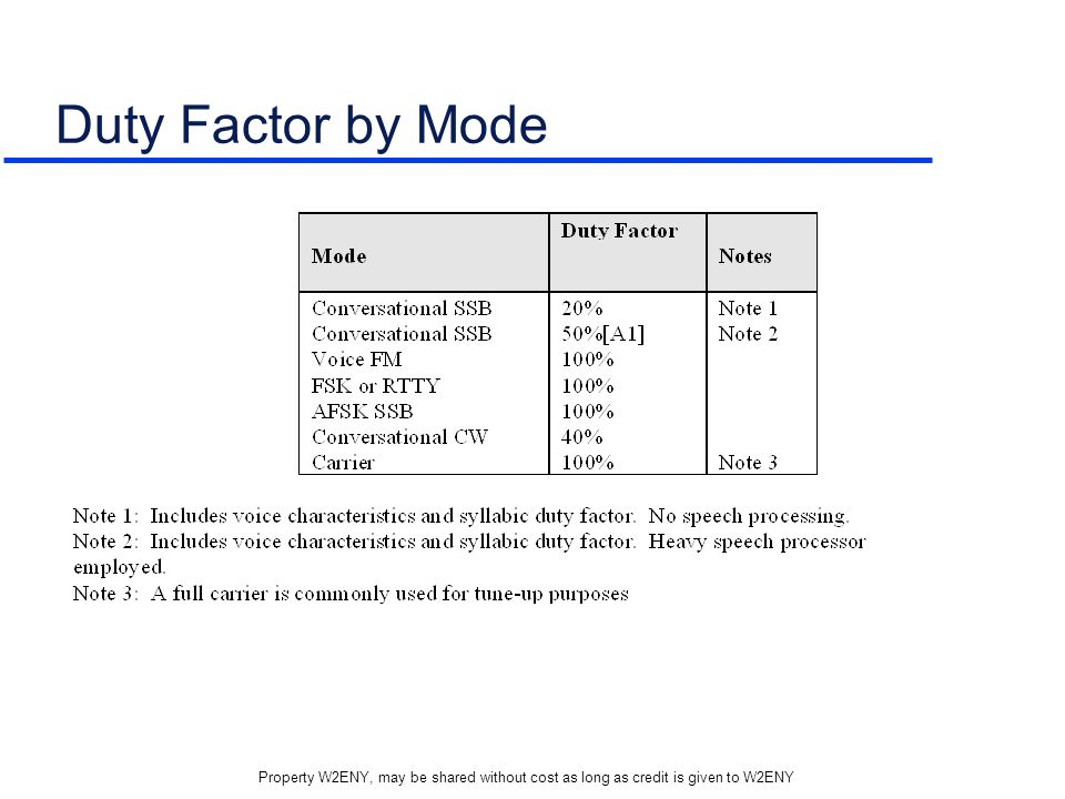 Duty Factor by Mode