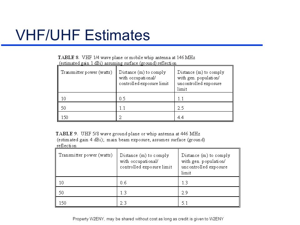 VHF/UHF Estimates