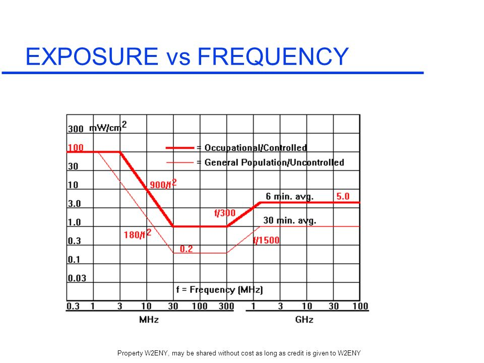 EXPOSURE vs FREQUENCY