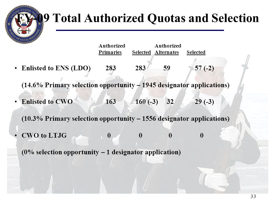 FY-09 Total Authorized Quotas and Selection