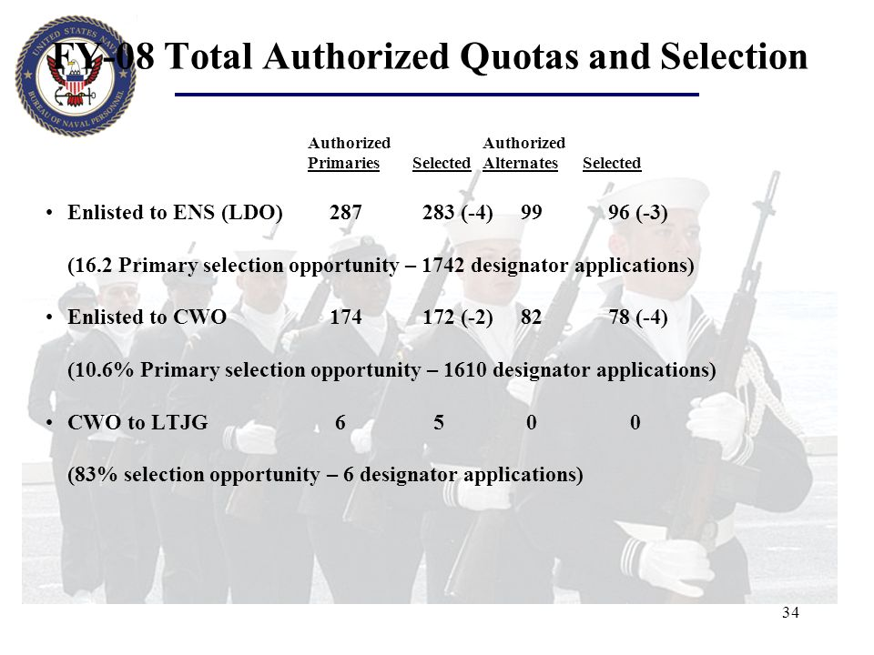 FY-08 Total Authorized Quotas and Selection