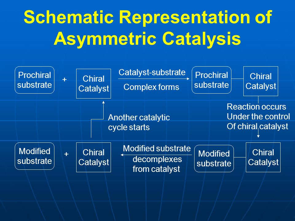 Schematic Representation of Asymmetric Catalysis