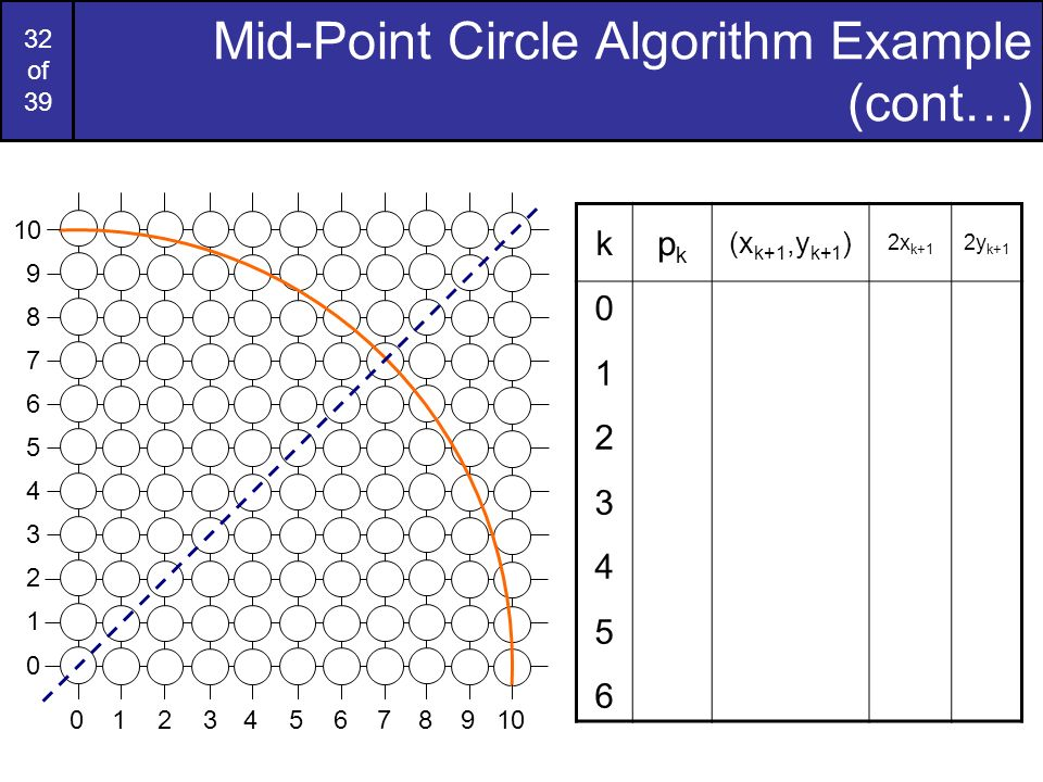 Mid-Point Circle Algorithm Example (cont…)