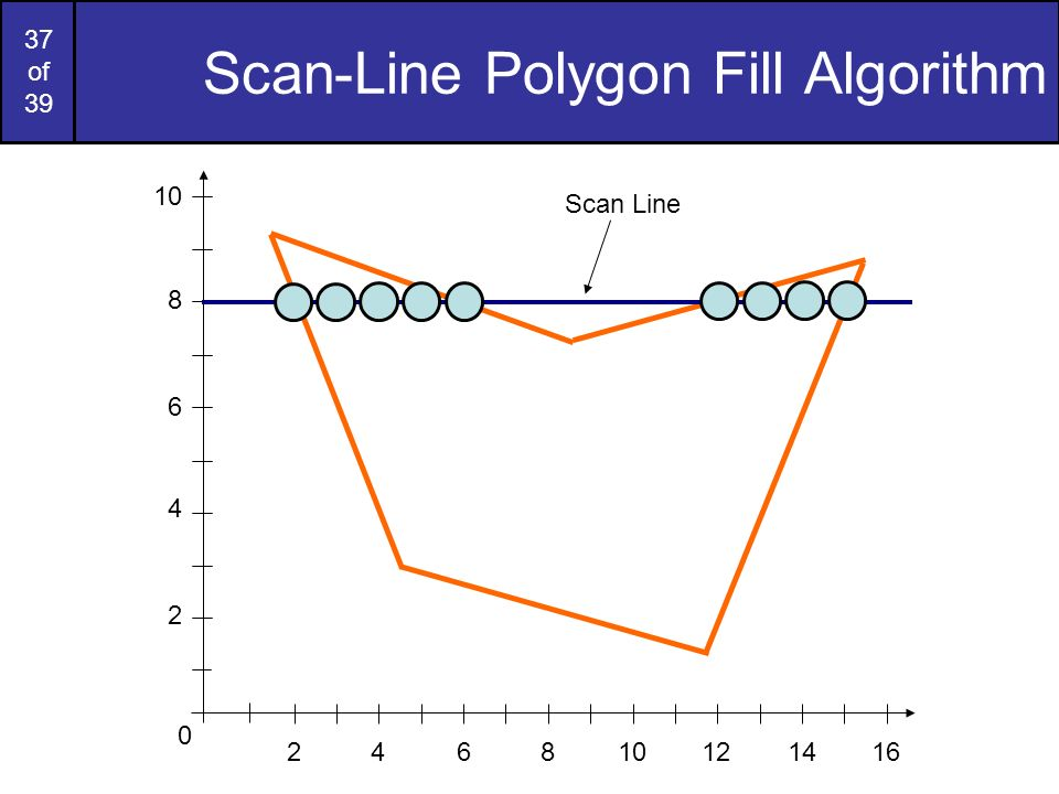 Scan-Line Polygon Fill Algorithm
