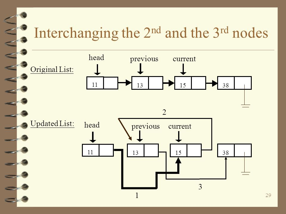 Interchanging the 2nd and the 3rd nodes