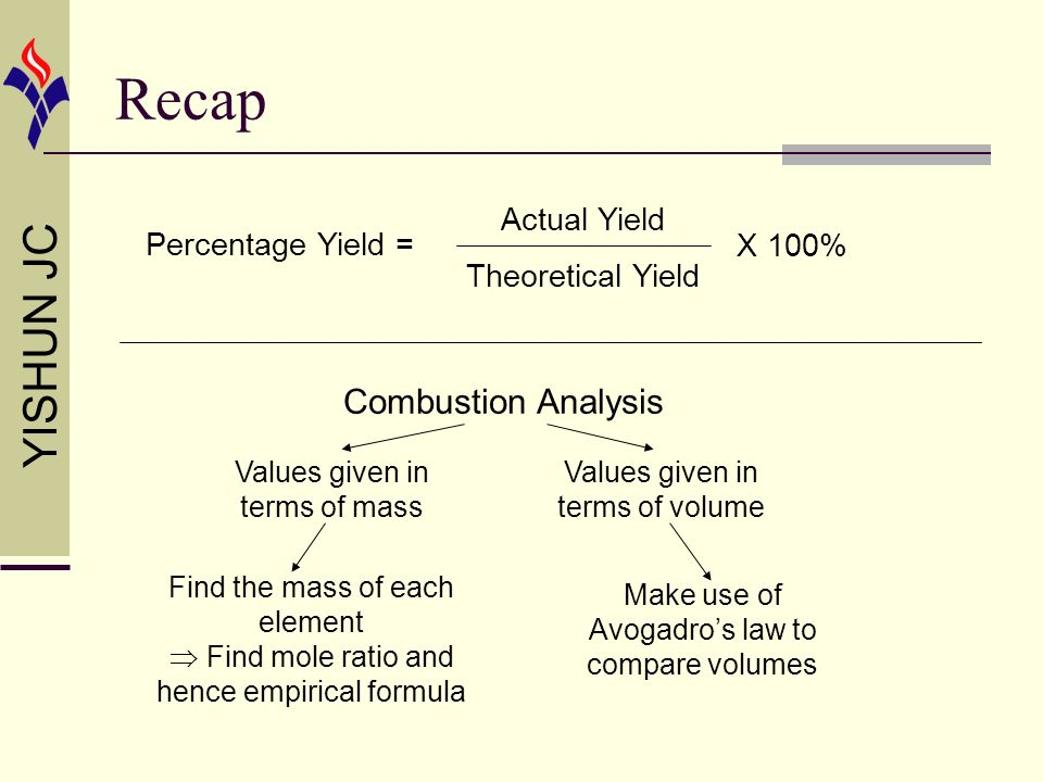 Recap Combustion Analysis Actual Yield Theoretical Yield