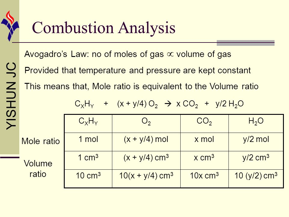 Combustion Analysis Avogadro's Law: no of moles of gas  volume of gas