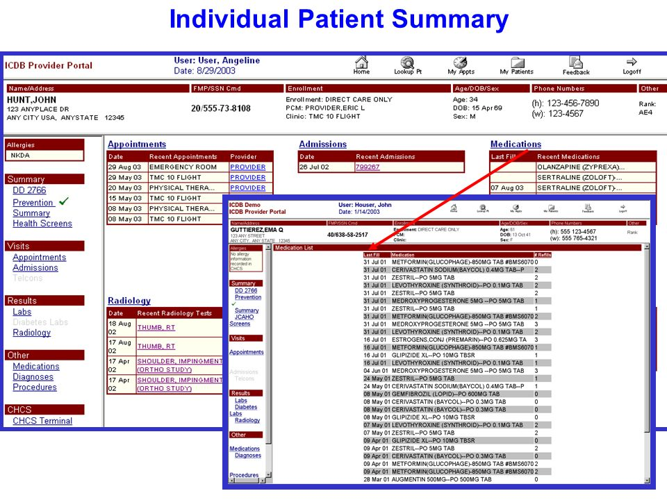 Individual Patient Summary