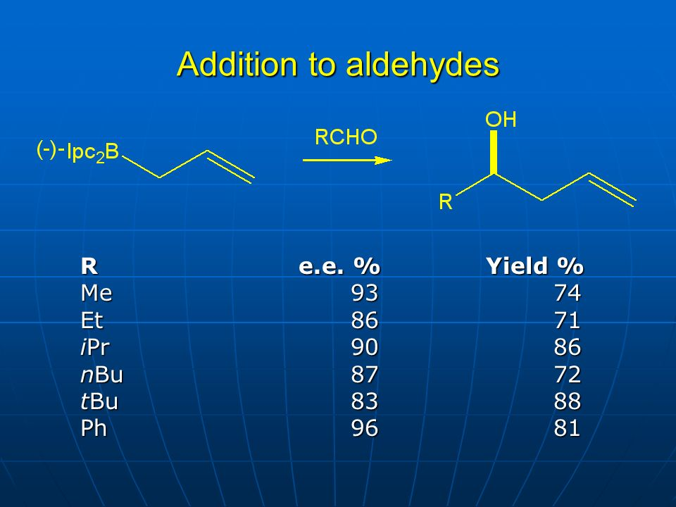 Addition to aldehydes R e.e. % Yield % Me 93 74 Et 86 71 iPr 90 86