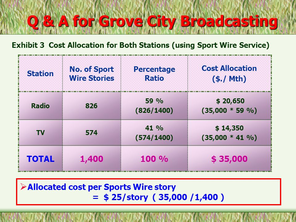 Q & A for Grove City Broadcasting No. of Sport Wire Stories