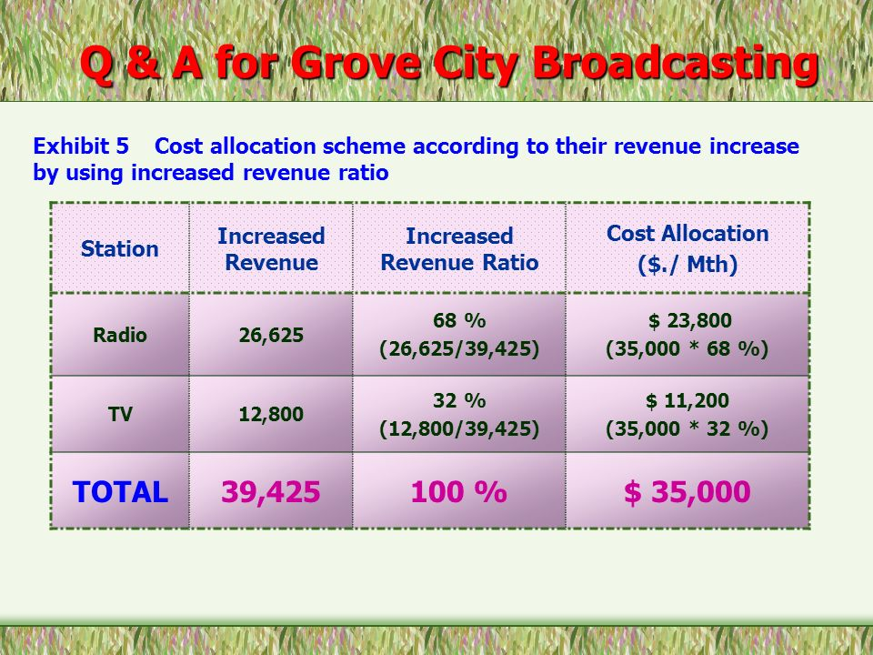 Q & A for Grove City Broadcasting Increased Revenue Ratio