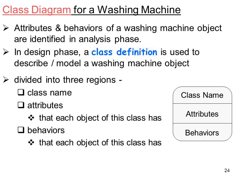 Class Diagram for a Washing Machine
