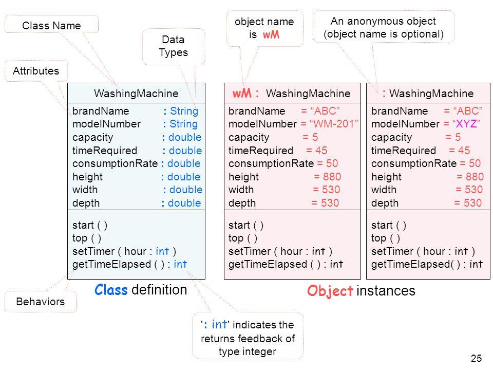 Class definition Object instances wM : WashingMachine : WashingMachine
