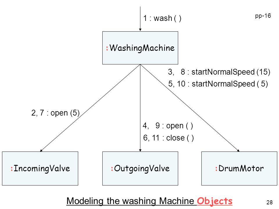 Modeling the washing Machine Objects