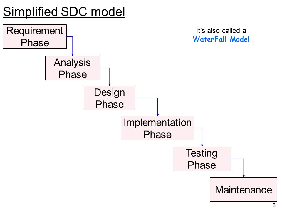 Simplified SDC model Requirement Phase Analysis Phase Design Phase