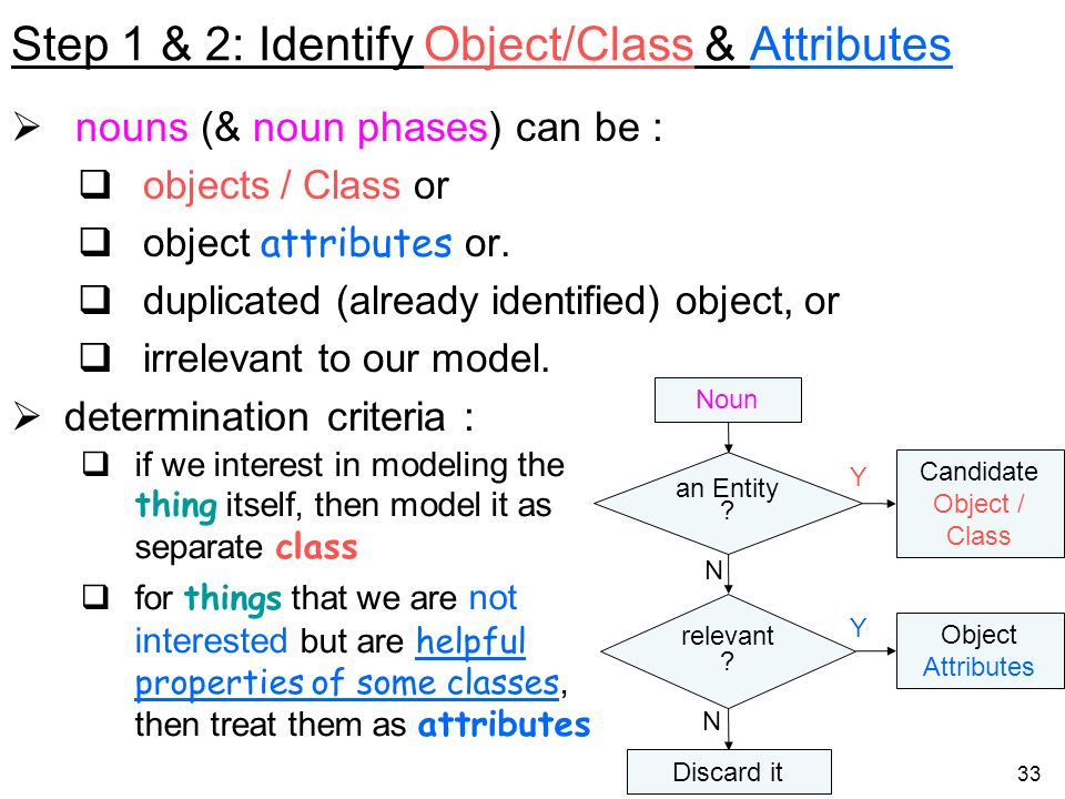 Step 1 & 2: Identify Object/Class & Attributes