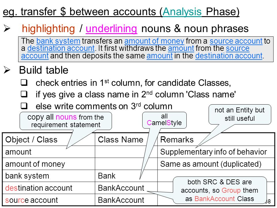 eg. transfer $ between accounts (Analysis Phase)