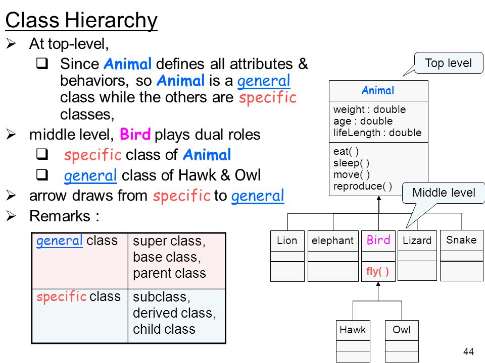 Class Hierarchy At top-level,