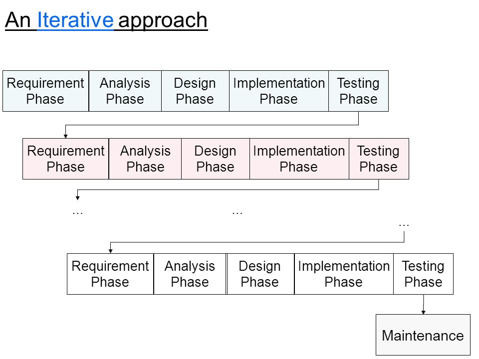 An Iterative approach Maintenance Requirement Phase Analysis Phase