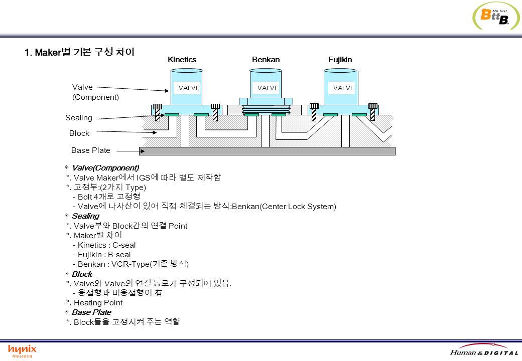 1. Maker별 기본 구성 차이 Kinetics Benkan Fujikin Valve (Component) Sealing