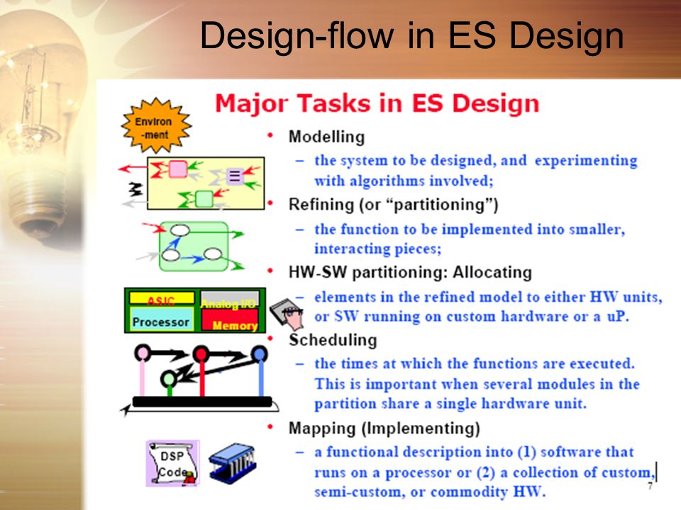 Design-flow in ES Design