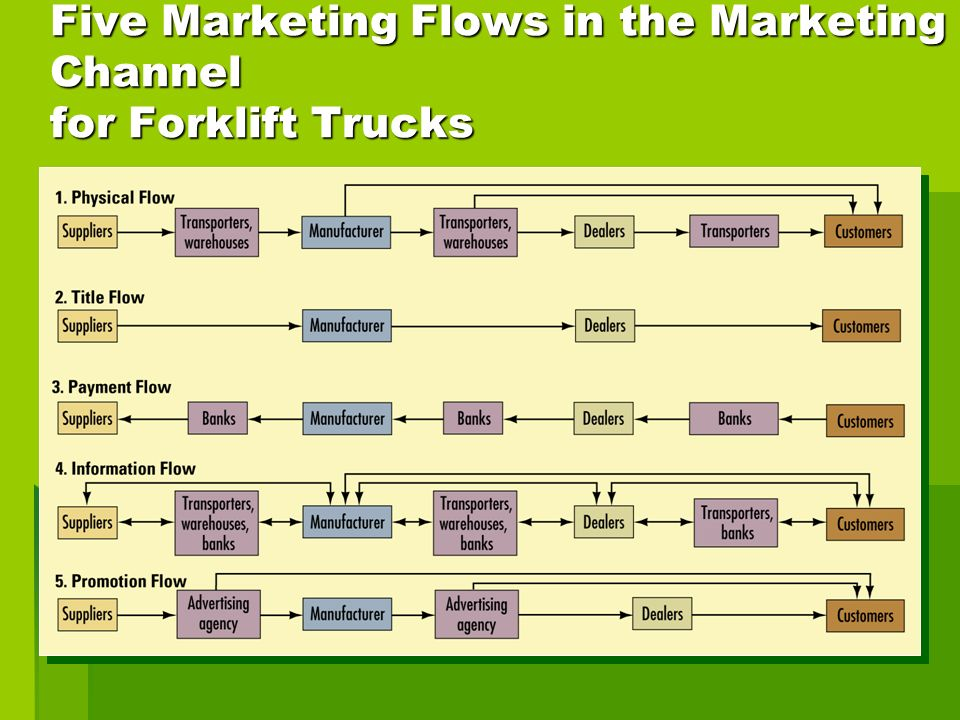 Five Marketing Flows in the Marketing Channel for Forklift Trucks