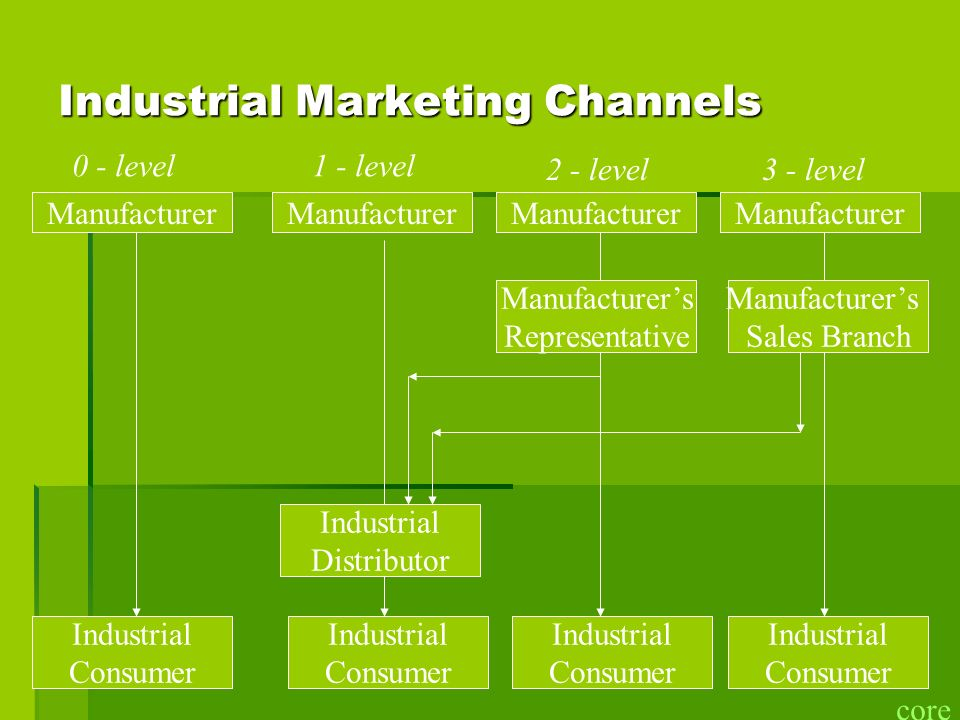 Industrial Marketing Channels