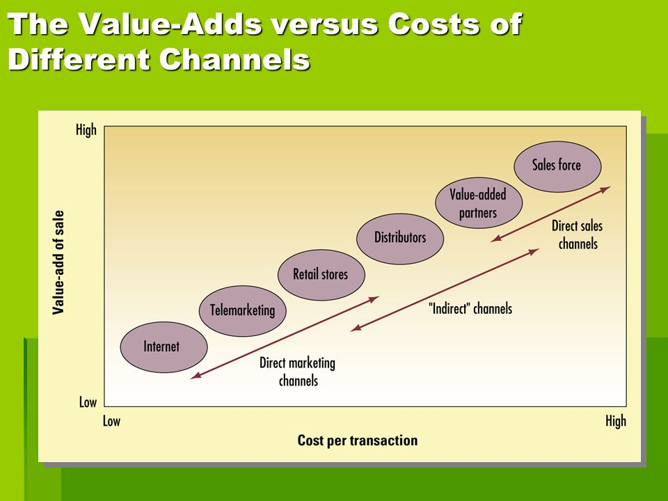 The Value-Adds versus Costs of Different Channels