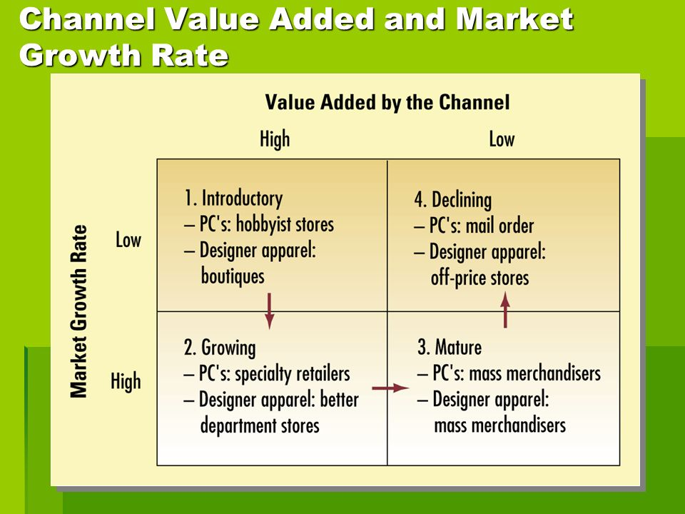 Channel Value Added and Market Growth Rate