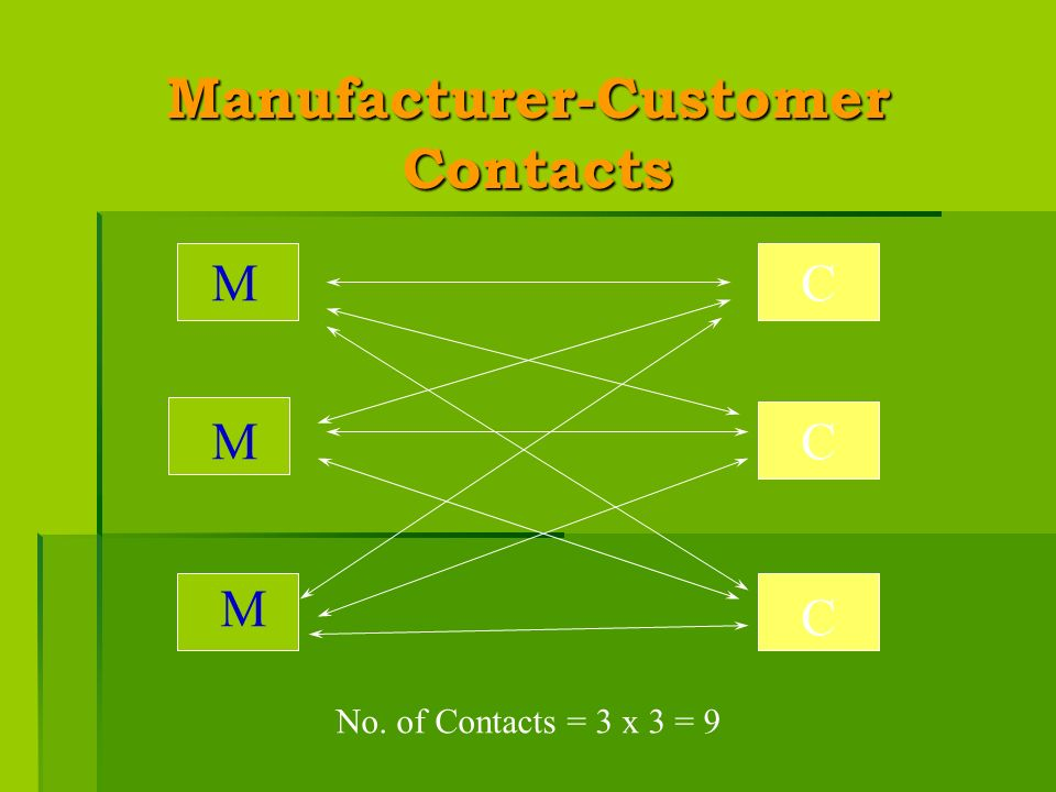 Manufacturer-Customer