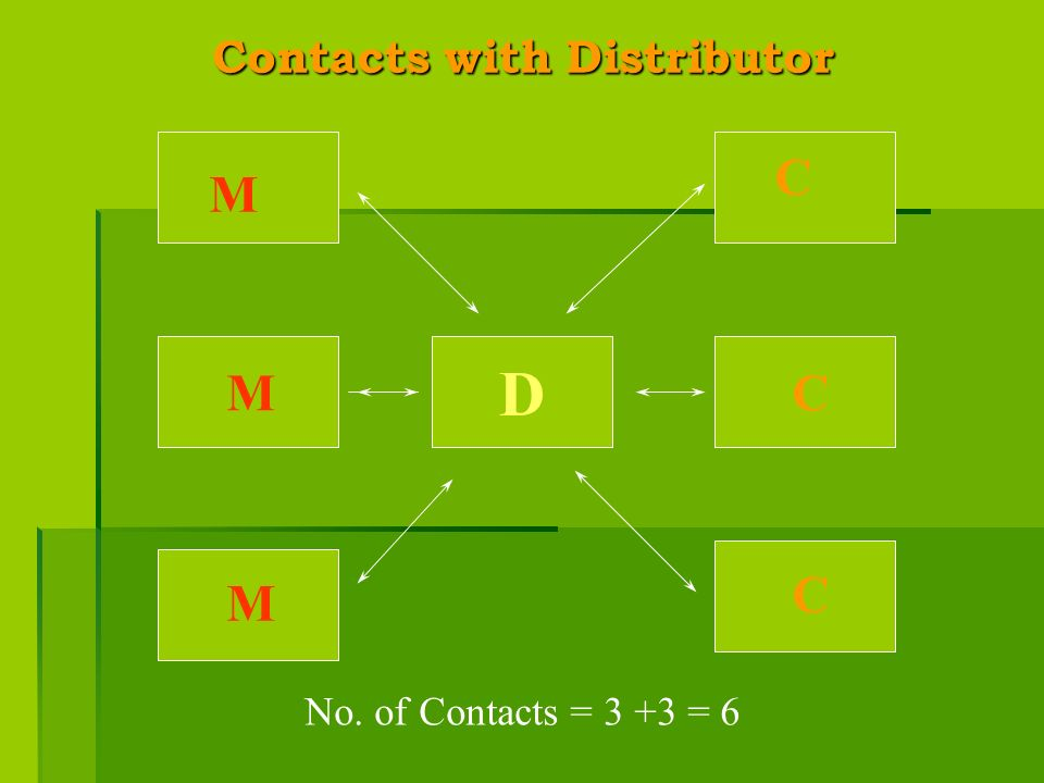 Contacts with Distributor